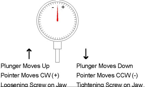 dial test indicator 4 jaw